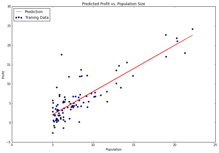 Predicted Profit vs. Population Size