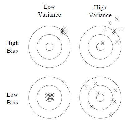 Bias vs. Variance