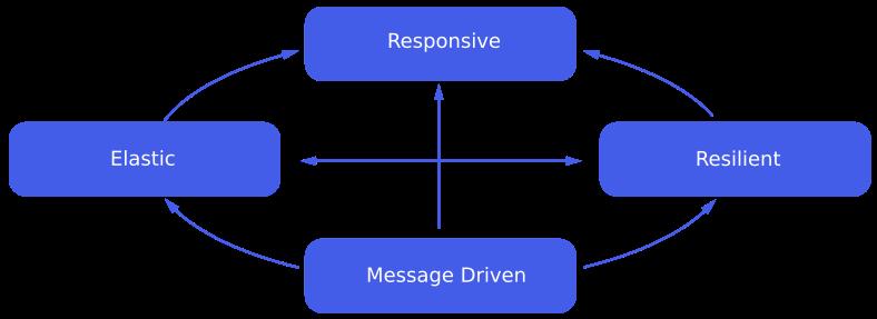 Elastic, Responsive, Resilient, Message Driven