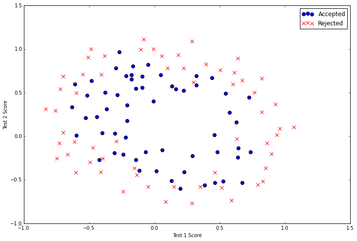 Machine Learning Exercises In Python, Part 3