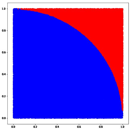 A Sampling Of Monte Carlo Methods