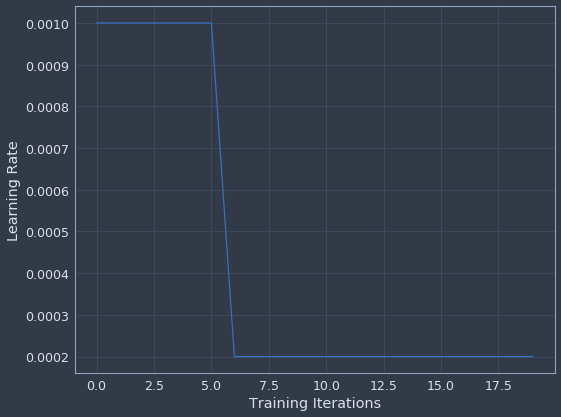 Deep Learning With Keras: Structured Time Series